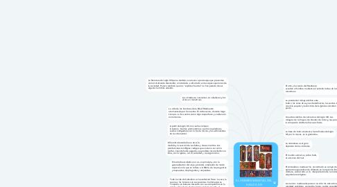 Mind Map: EL HOMBRE MEDIEVAL DEL  SIGLO X-XIII