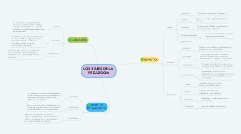 Mind Map: LOS 3 EJES DE LA  PEDAGOGIA