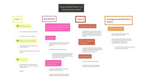Mind Map: Mapas Mental Temas 7 y 8 Derecho Proceso Penal