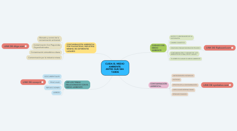 Mind Map: CUIDA EL MEDIO  AMBIENTE  ANTES QUE SEA  TARDE