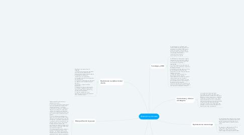 Mind Map: Atención a clientes