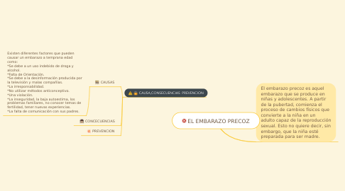 Mind Map: EL EMBARAZO PRECOZ