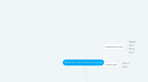 Mind Map: MI PLE una visión clara de la psicología