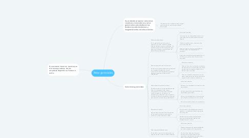 Mind Map: Retos gerenciales