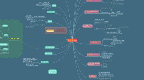 Mind Map: 金曜ウダーナ