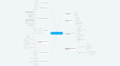 Mind Map: Прикладная социология