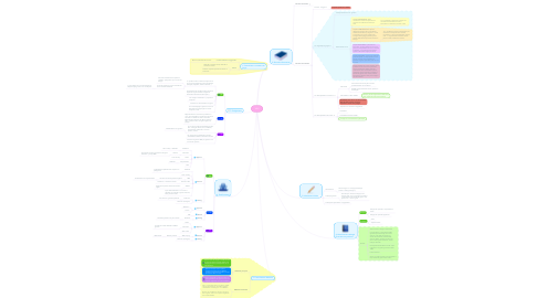 Mind Map: VIKI