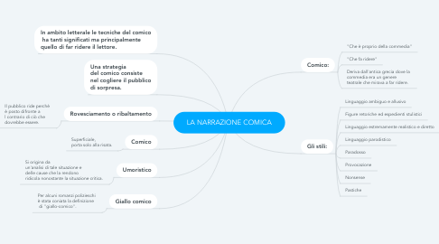Mind Map: LA NARRAZIONE COMICA