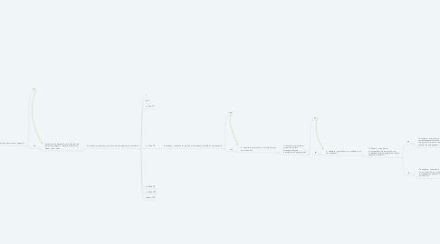 Mind Map: Вы воспользовались SocialKit Pro, но не продлили лицензию