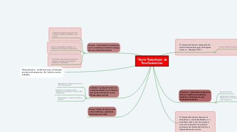 Mind Map: Teoria Bioecológica de Bronfenbrenner