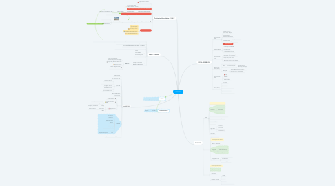 Mind Map: SERGIPE