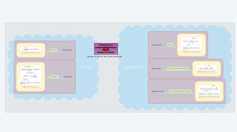 Mind Map: Главные и второстепенные члены предложения