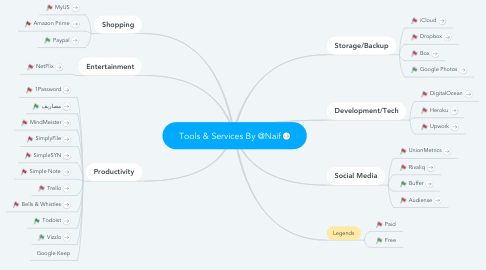 Mind Map: Tools & Services By @Naif