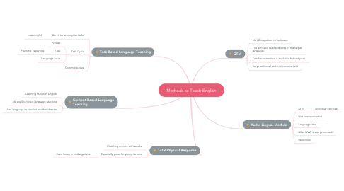 Mind Map: Methods to Teach English