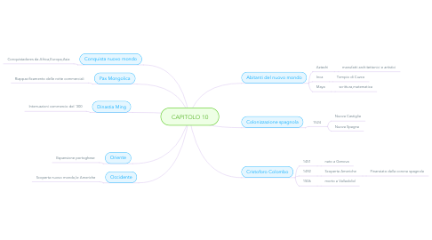Mind Map: CAPITOLO 10