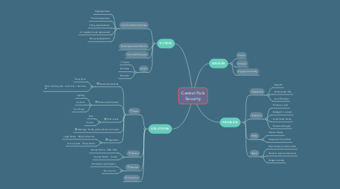 Mind Map: CP Security Committee