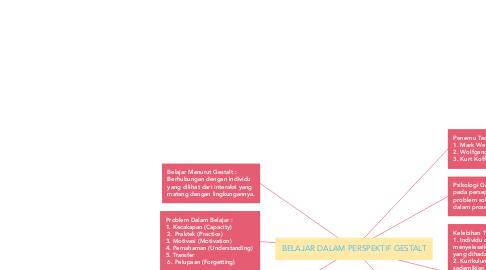 Mind Map: BELAJAR DALAM PERSPEKTIF GESTALT