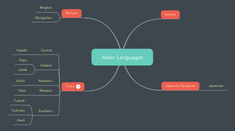 Mind Map: Altaic Languages