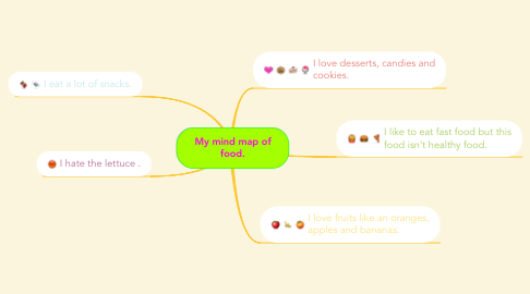 Mind Map: My mind map of food.