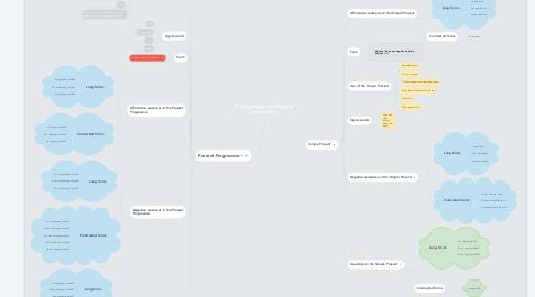 Mind Map: Simple present and Present progressive