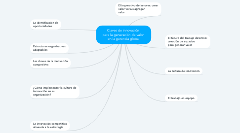 Mind Map: Claves de innovación  para la generación de valor  en la gerencia global