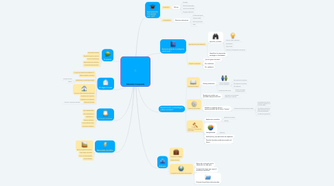 Mind Map: Educación Comparada