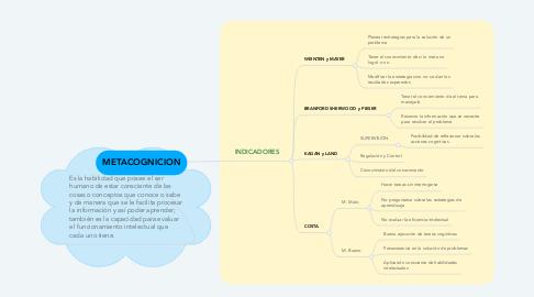 Mind Map: METACOGNICION