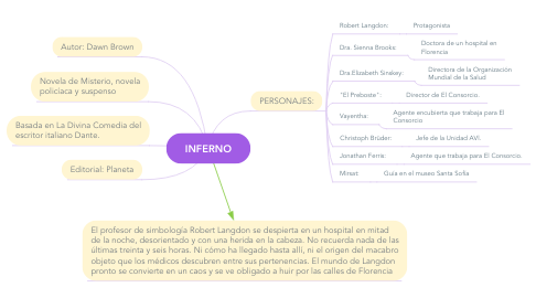 Mind Map: INFERNO