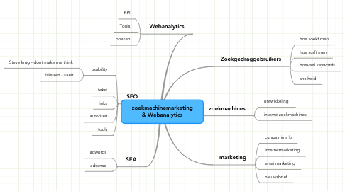 Mind Map: zoekmachinemarketing & Webanalytics