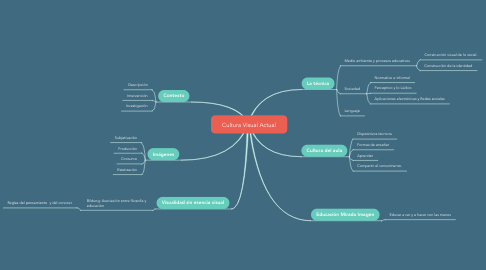 Mind Map: Cultura Visual Actual