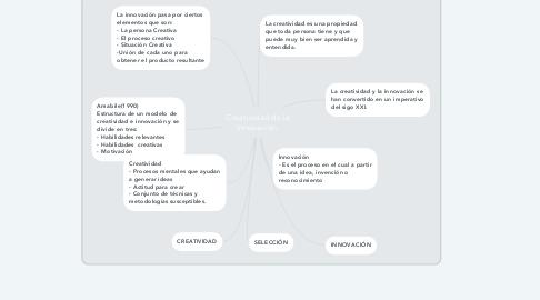 Mind Map: Creatividad de la Innovación.
