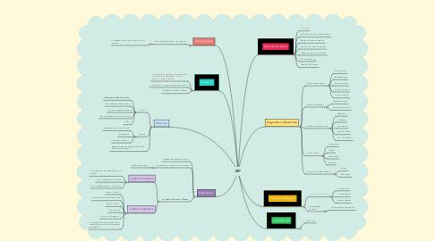 Mind Map: DIP