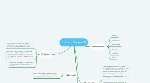 Mind Map: Práctica Docente