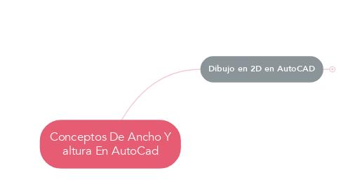 Mind Map: Conceptos De Ancho Y altura En AutoCad