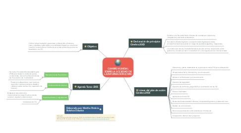 Mind Map: CUMBRE MUNDIAL SOBRE LA SOCIEDAD DE LA INFORMACIÓN (CMSI)