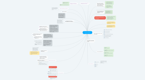 Mind Map: Planeación estratégica y recursos humanos