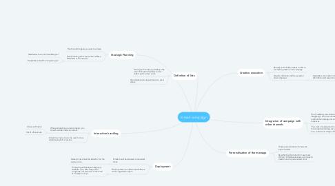 Mind Map: E-mail campaign