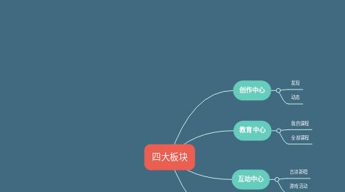 Mind Map: 四大板块