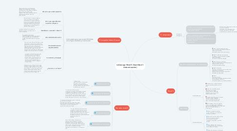Mind Map: Liderazgo Nivel 5 (humildad + determinación)