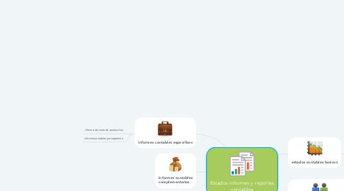 Mind Map: Estados informes y reportes contables