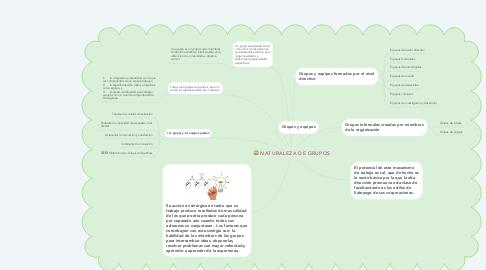 Mind Map: NATURALEZA DE GRUPOS
