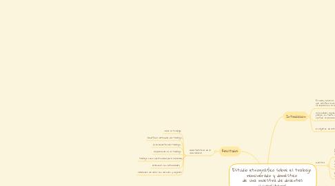 Mind Map: Estudio etnográfico sobre el trabajo  remunerado y doméstico  de una muestra de docentes universitarios