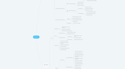 Mind Map: Organisms