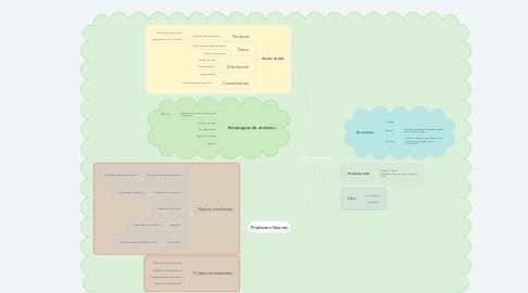 Mind Map: Mercadotecnia