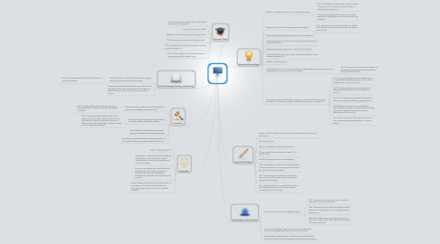 Mind Map: TWC 301