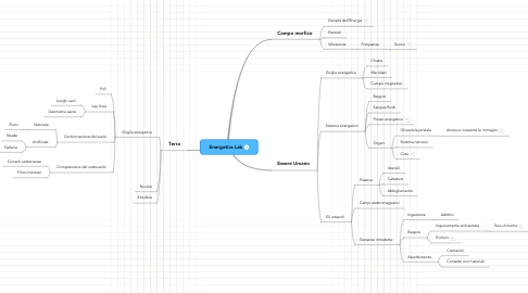 Mind Map: Energetics Lab
