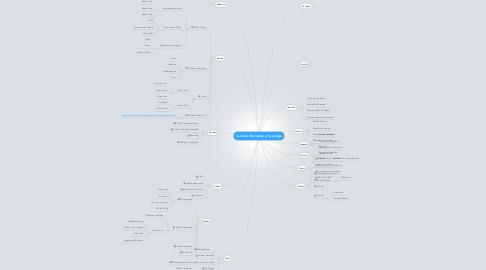 Mind Map: Currìculo Informàtica y Tecnologia