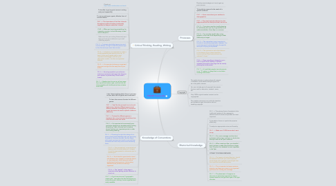 Mind Map: TWC301 Course Info