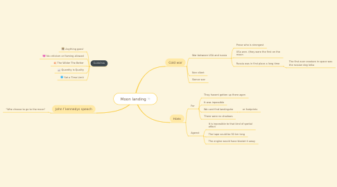 Mind Map: Moon landing