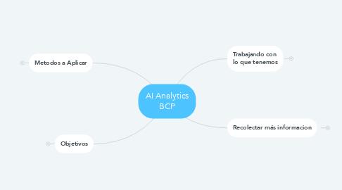 Mind Map: AI Analytics BCP
